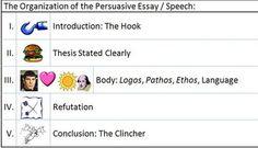 Persuasive Essay Ethos Pathos Logos