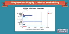 Magento vs Shopify comparison. How many talents are available - countries