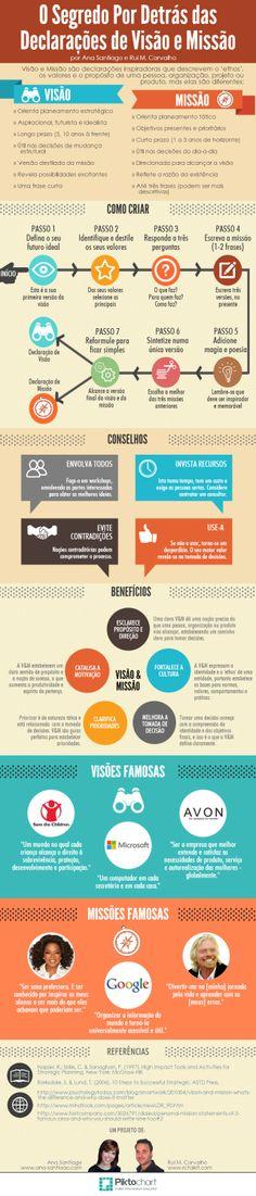 Como desenvolver a missão e visão da sua marca (Infográfico) - VIPP, por Ana Santiago