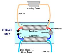 Diagram Showing The Components Of A Water Cooled Chiller Chill