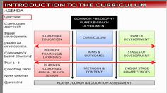 awesome  #coaching #curriculum #DavidNewbery #Education #football #introduction #playerdevelopment #professionaldevelopment #soccer #soccerplus #technique #the #to #TonyDiCicco #webinar Introduction to the SoccerPlus Curriculum - Webinar http://www.pagesoccer.com/introduction-to-the-soccerplus-curriculum-webinar/