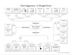 Here's something we came up with to help you consider which chart to use. It was inspired by the table in Gene Zelazny's classic work Saying It With Charts (p. 27 in the 4th. ed) [January 14, 2015 update: Check...