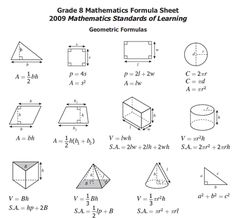 8th Grade Math formulas Chart