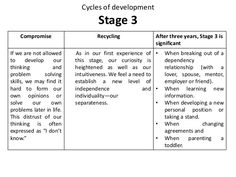 Cycles of Developement - Pamela Levin - Transactional Analysis Scripts, Child Development, Counseling, Growing Up, Stage, Therapy, Relationship, Motivation, Health