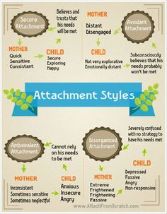 Attachment Theory. What every parent should know about it.  My only complaint about this chart is that I believe it should caregivers...male and female, that determine attachment style.