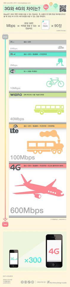 3G 와 4G 의 차이 / v-vdesign.com