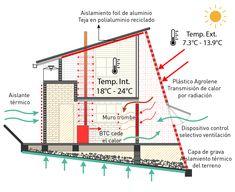 Galería de Prototipo de vivienda rural sostenible y productiva en Colombia, por FP Arquitectura - 3 Sustainable Architecture, Sustainable Design, Architecture Collage, Architecture Design, African House, Passive House, Earthship, Grid Design, African Design