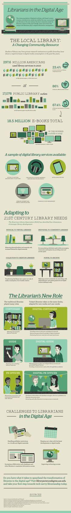 infographic_librariansinthedigitalage.jpg (540×3871)