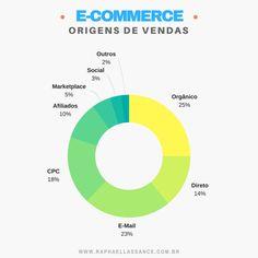 Raphael Lassance - Growth Hacker, Palestrante, Professor e Consultor de E-commerce e Marketing Digital Marketing Digital, E-mail Marketing, E Commerce, Cpc, Chart, Ecommerce
