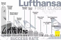 Lufthansa first class award availability trends - The Points Guy Most Popular Beers, First Class Seats, Travel Tips, Travel Hacks, Beer Festival, Jfk, Awards, Success, Trends
