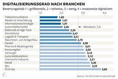 Jeder zweite Konzern hat keine digitale Strategie  http://www.welt.de/wirtschaft/article123996373/Jeder-zweite-Konzern-hat-keine-digitale-Strategie.html