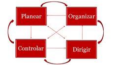As quatro funções clássicas da gestão (planear, organizar, dirigir - comunicar, motivar e liderar) não são estanques e fluem umas nas outras