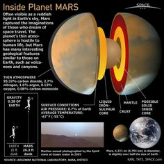 The planet Mars is the fourth planet from the sun and named after the Roman God of War and is also called the 'Red Planet.' Mars has a thin atmosphere and surface features similar to Earth.