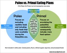 Paleo vs. Primal Diets. So the only difference is dairy...?