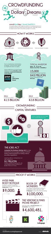 Crowdfunding where Dollars dreams meet #infografia #infographic