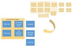 Vunvulea Radu Tech Wall: Part 2 - Overengineering of a cloud application