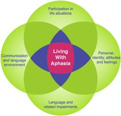 As an inpatient speech-language pathologist working in rehab, I didn't think the life participation to aphasia approach (LPAA) was for me. I couldn't have been more wrong. Learn 5 lessons about LPAA that might change the way you approach speech therapy to make your clients' lives better. The best part is, you and your clients can still make progress and stay in therapy when impairment-based methods aren't working as quickly as you'd like.