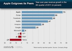 Apple Outgrows Its Peers - ok, that was to be expected, but 73%??