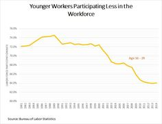 The great conundrum of the U. economy today is that we have record numbers of working age people out of the labor force at the same time we have businesses desperately trying to find workers. Economy Today, Global Economy, Forced Labor, Work Hard, Numbers, Core, People, Working Hard, Hard Work