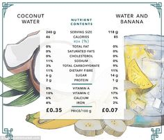 Nutritionist Karishma Palsetia said there is no need to buy expensive coconut water, when a glass of water and a banana can provide similar range of nutrients #plantbased #diet #health