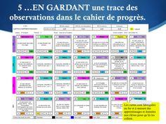 L'évaluation formatrice dans la démarche des cartes d'apprentissage