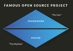 Introducing the Famous Framework