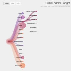 Colored Tree, html5 and d3.js interactive data visualization of the 2013 Federal Budget