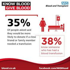 KNOW BLOOD * GIVE BLOOD