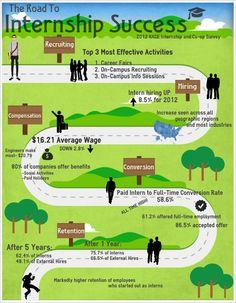 why fresh graduate fail to find jobs infographic - Tìm với Google