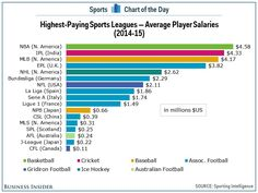 Highest paying sport leagues in the world