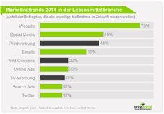 #SocialMedia in der Lebensmittelbranche: #Marketingtrends 2014 in der Lebensmittelindustrie