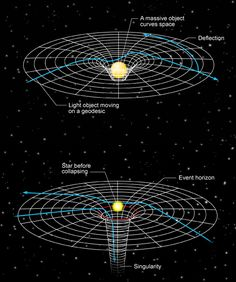 Theoretical Physics, Physics And Mathematics, Physics Theories, Quantum Physics, Facts About Universe, Universe Theories, Black Hole Theory, Einstein, Science Festival