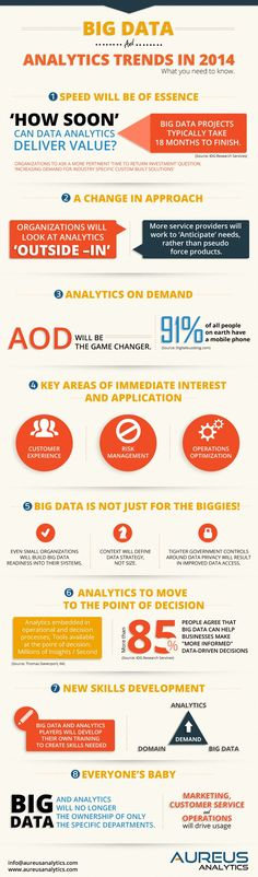 Big Data in 2014 : An infographic from Aureus about the top trends in big data, analytics and analytical models that are defining trends of analytics today and are likely to have a significant influence in 2014 and future course around the globe.  > http://infographicsmania.com/big-data-in-2014/?utm_source=Pinterest&utm_medium=ZAKKAS&utm_campaign=SNAP