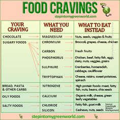 What your Food Cravings Mean?