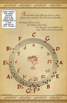 Tolkien Circle of Fifths. Literacy includes musical and artistic literacy. Piano Lessons, Music Lessons, Guitar Lessons, Circle Of Fifths, Instruments, Creative Circle, J. R. R. Tolkien, We Will Rock You, Music Classroom