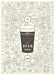 The Very Many Varieties of Beer Print by Popchartlab