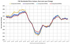 FNC: Residential Property Values increased 5.7% year-over-year in August