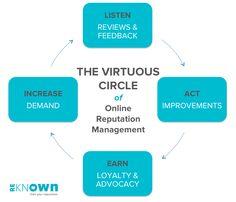 An Online Reputation Management Checklist