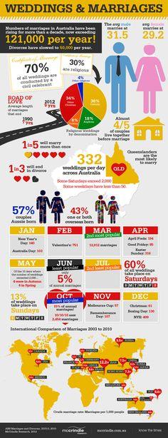 Weddings in Australia Infograph - hehehe Queenslanders most likely to marry!