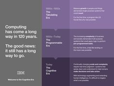 http://www.ibm.com/blogs/think/cognitive/IBM_Cognitive_Infogram_01.jpg