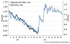 Bund sell off vs JGB sell off