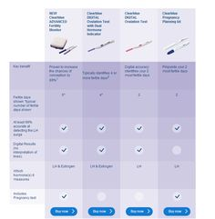 What is the difference between Clearblue Advanced Fertility Monitor and Clearblue Ovulation Tests? Find out the key benefits of each #ovulation and fertility product and choose the best one for you to get the most accurate results. Found @ uk.clearblue.com