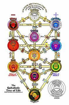 Alchimiques emblèmes, occulte diagrammes et la mémoire: Arts kabbalistique / kabbalistique Arbre de Vie (Sefirot) Diagrammes