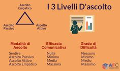 I 3 livelli di ascolto nella #comunicazione. http://www.afcformazione.it/blog/ascolto-attivo-e-comunicazione-efficace-un-mix-vincente