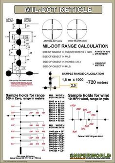 Details on standard Mil-Dot Reticles