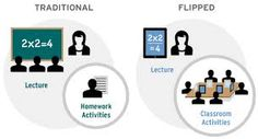 Image result for flipped classroom model