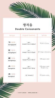 Korean Consonants: www.lingooh.me