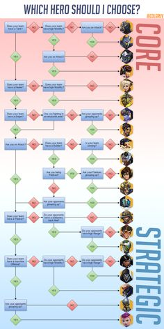 This overwatch flowchart is worth a notice. http://ift.tt/2fWqUsz