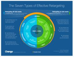 Retargeting strategies. Seven types of effective retargeting. 1.) Search, 2.) Site, 3.) SEO/SEM, 4.) Email, 5.) Contextual, 6.) Engagement, 7.) Social