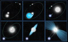 This six-panel graphic illustrates a possible scenario for the powerful blast seen 170 years ago from the star system Eta Carinae. Constellations, Eta Carinae, Spitzer Space Telescope, Star View, Astronomy Pictures, Universe Today, Star System, Orion Nebula, Space Shuttle